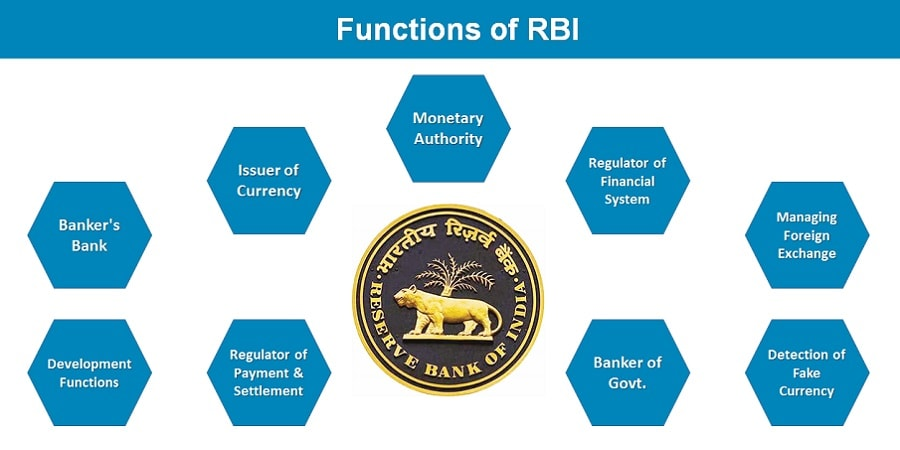 Role & Functions of RBI