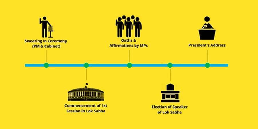 Speaker of Lok Sabha