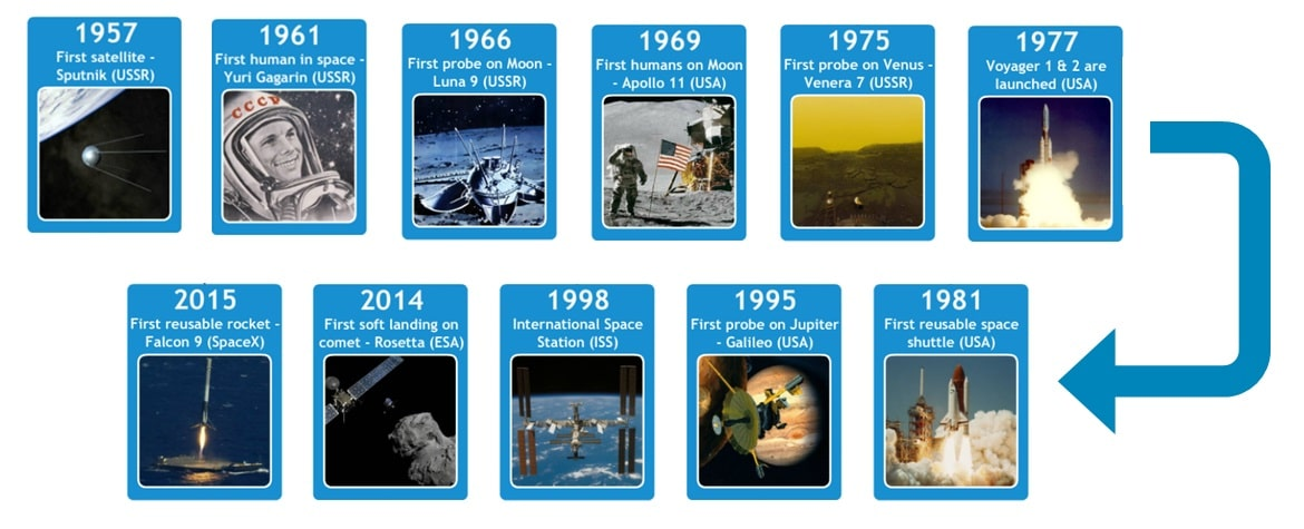 space mission history