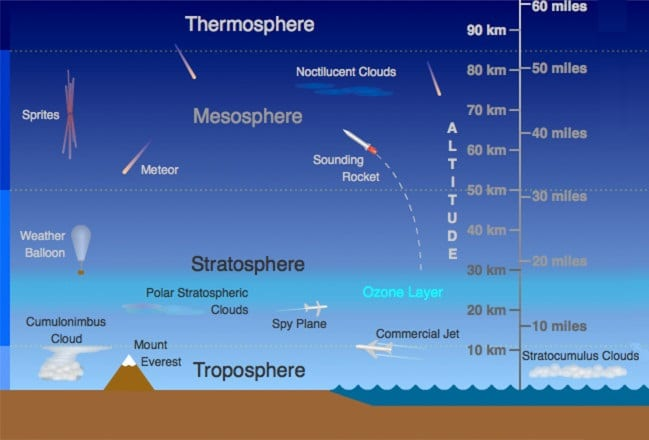 Layers of Atmosphere of the earth