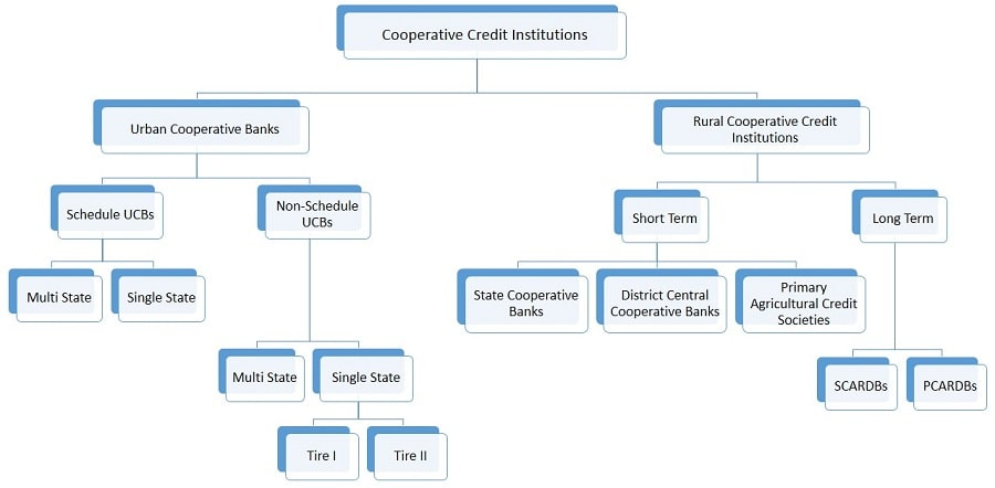 Cooperative bank in India