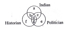 General Intelligence - WBCS Preliminary Question Paper 4